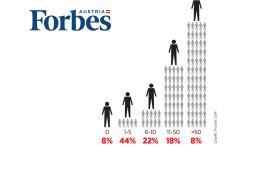 Haushalts Angestellte US-Milliardäre