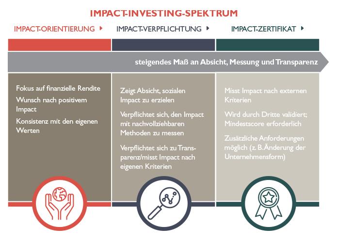 Impact-Investing_03-1